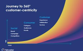 19 customer experience metrics to monitor