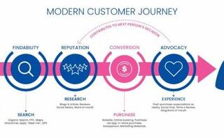 Modern consumer journey: All you need to know
