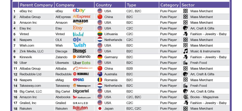 top 100 marketplaces 2021